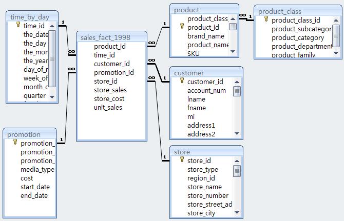 商店的销售数据仓库,逻辑结构设计图如图2-2所示