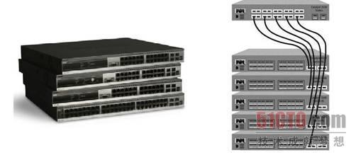 堆叠交换机一般有两种堆叠方式:级联和星型堆叠