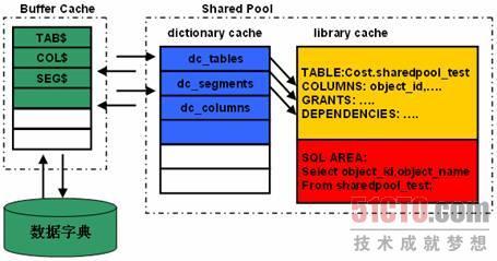 pool的内存结构