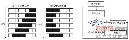 2.4 跑马灯编程——龙舞花样