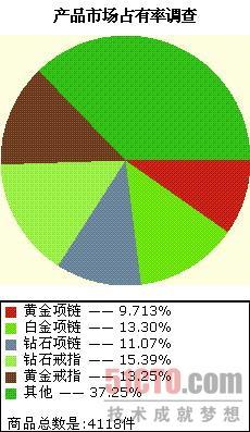 饼形图表分析产品市场占有率