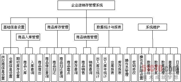3.2 系统功能结构