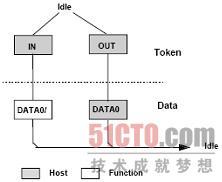 USB四种传输模式