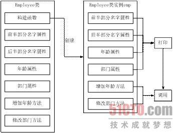 微信结构流程图