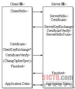 SSL的工作原理