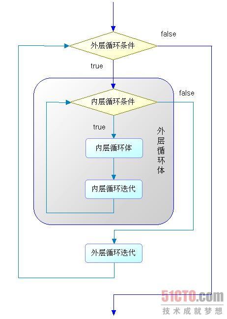 for循环结构的流程图