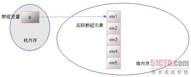 图4.2 数组在内存中的存储示意图