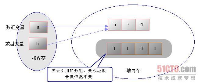图4.4 让b引用指向a引用所指向数组