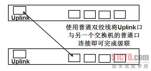 2.堆叠 堆叠一般主要应用在中、大型网络环境中,特别是一些特定位置端口需求比较大的情况下使用。交换机的堆叠是扩展端口最方便、快捷的方式,并且堆叠还可以提升交换机的性能,不过需要注意的是,在堆叠的过程中,需要使用同一品牌的交换机。 堆叠主要是通过厂家提供的一条专用连接线缆,从一台交换机的UP堆叠端口直接连接到另一台交换机的DOWN堆叠端口。相应的端口一般在交换机的背面,具有唯一性,并不会出现连接错误的情况。