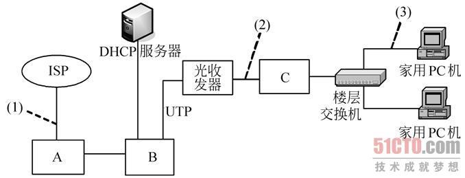 【问题2】 若备选设备有光网络单元(onu),光收发器和交换机,为上图中