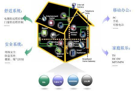 图解数字家庭需求推动无线家庭网络(1)