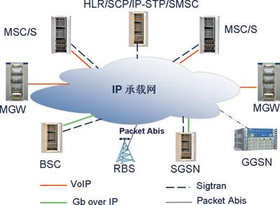 爱立信全ip移动网络解决方案