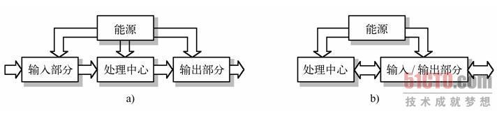 1 微型计算机组成原理
