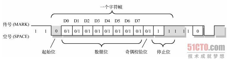 当无数据传输时,发送方处于传号(MARK)状态,持续发送1。若需要发送数据,则发送方需要首先发送一个位间隔时间的空号起始位。接收方收到空号后,就开始与发送方同步,然后接收随后的数据。若程序中设置了奇偶校验位,那么在数据传输完之后还需要接收奇偶校验位。最后是停止位。在一个字符帧发送完后可以立刻发送下一个字符帧,也可以暂时发送传号,等一会儿再发送字符帧。 在接收一个字符帧时,接收方可能会检测到下列3种错误之一:奇偶校验错误。此时程序应该要求对方重新发送该字符;过速错误。由于程序取字符速度慢于接收速度,就会发
