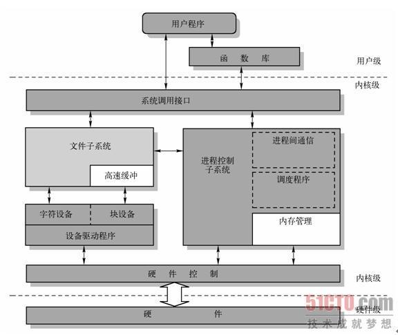 5.2 Linux内核系统体系结构 Linux 内核主要由5个模块构成,它们分别是:进程调度模块、内存管理模块、文件系统模块、进程间通信模块和网络接口模块。 进程调度模块用来负责控制进程对CPU资源的使用。所采取的调度策略是各进程能够公平合理地访问CPU,同时保证内核能及时地执行硬件操作。内存管理模块用于确保所有进程能够安全地共享机器主内存区,同时,内存管理模块还支持虚拟内存管理方式,使得Linux支持进程使用比实际内存空间更多的内存容量。并可以利用文件系统把暂时不用的内存数据块交换到外部存储设备上去,当