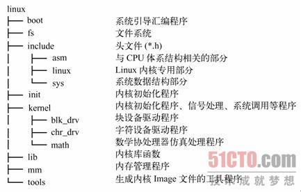 1 内核主目录linux    图5-27  linux内核源代码目录结构