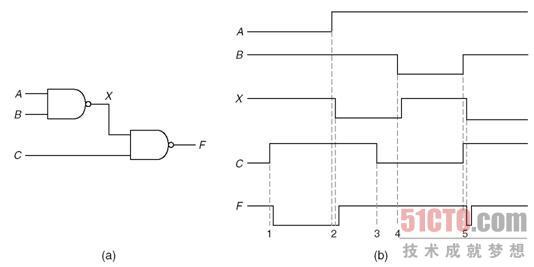 1.1 组合逻辑电路中的延时
