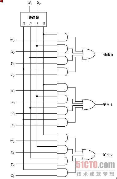 这种方法中还是需要16个四输入或门,但数据选择器中用两输入与门即可