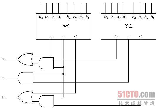 比较器输出为小于则系统输出为小于(这是7485内部工作逻辑,其内部电路