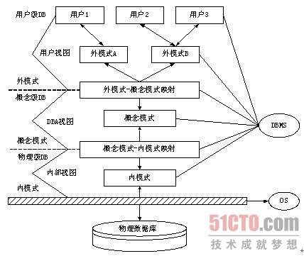 (点击查看大图)图5-1 数据库系统结构层次