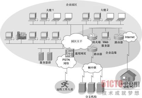 层次型网络设计的优点