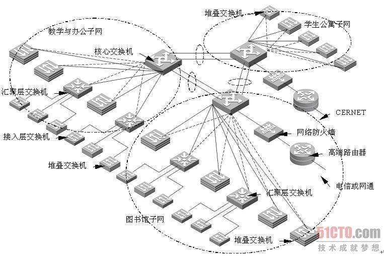 5.3 大学校园网总体设计
