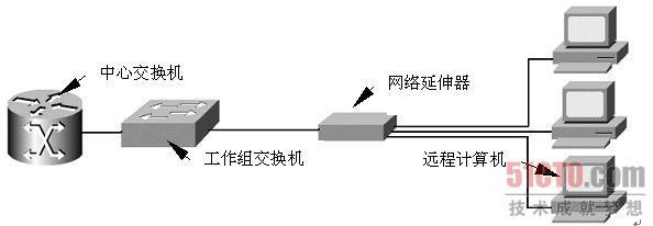 3.6.5 超远程网络传输方案 企业网络由于位置相对分散,往往有少量计算机与网络中心相距较远。所以可以采用光纤方式实现远程连接,但是,如果能够以更经济的手段实现这些计算机的网络接入,将在很大程度上为企业节省资金。 1. 延伸至750 m解决方案 使用网络延伸器扩展网络是一种非常经济的解决方案,国内许多厂商都有生产,价格比交换机稍贵一些,5端口还不到600元。网络延伸器采用LRE(Long- Reacher Ethernet)长线以太网驱动技术,可以使10BaseT的五类双绞线传输扩展至300~750 m(