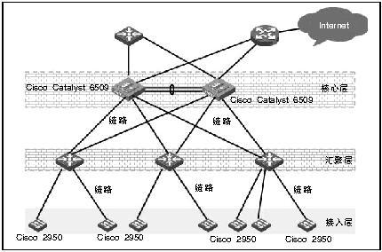 改造后的网络拓扑结构图