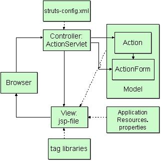 struts框架的组件结构图